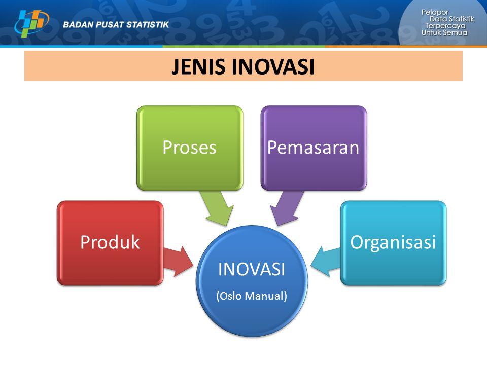 JENIS INOVASI INOVASI (Oslo Manual) ProdukProsesPemasaranOrganisasi