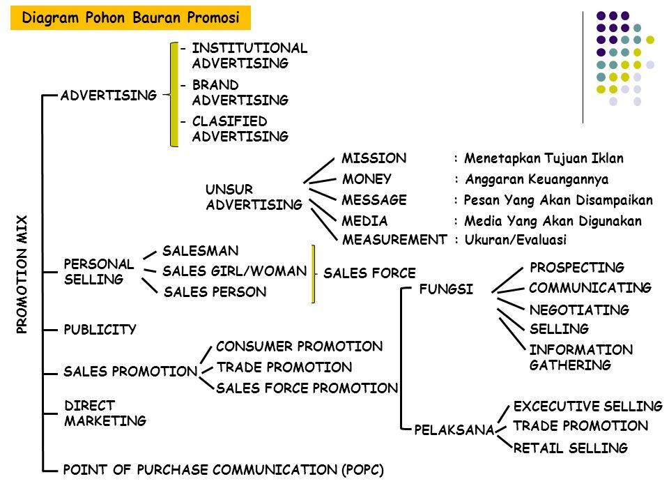 PROMOTION MIX Diagram Pohon Bauran Promosi ADVERTISING PERSONAL SELLING PUBLICITY SALES PROMOTION POINT OF PURCHASE COMMUNICATION (POPC) - INSTITUTION