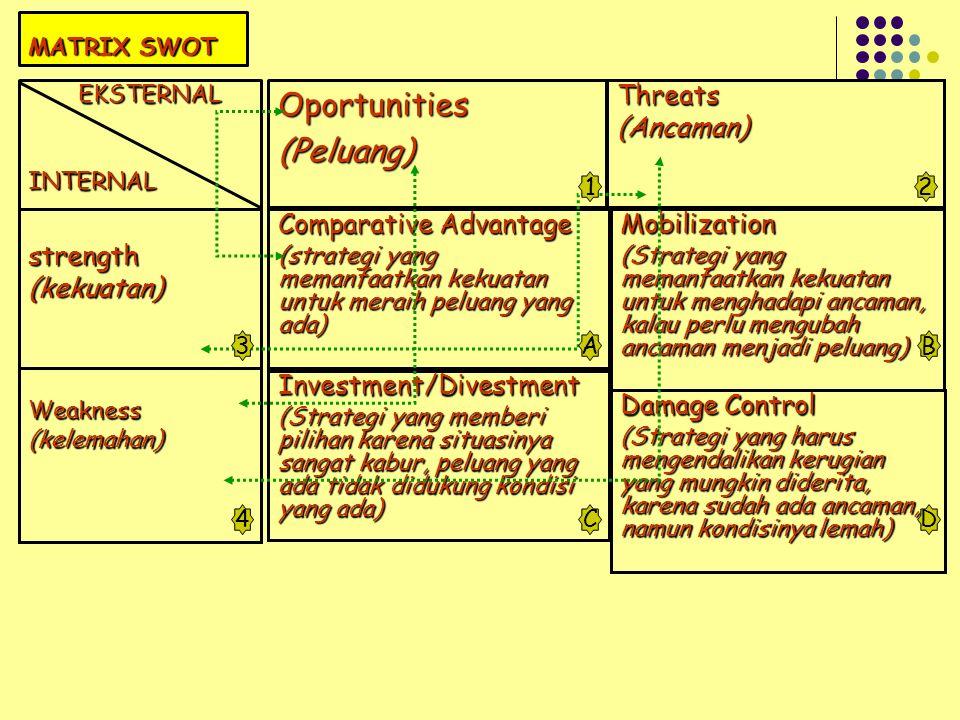 MATRIX SWOT Oportunities(Peluang) EKSTERNAL INTERNALThreats(Ancaman) Comparative Advantage (strategi yang memanfaatkan kekuatan untuk meraih peluang yang ada) Mobilization (Strategi yang memanfaatkan kekuatan untuk menghadapi ancaman, kalau perlu mengubah ancaman menjadi peluang) Investment/Divestment (Strategi yang memberi pilihan karena situasinya sangat kabur, peluang yang ada tidak didukung kondisi yang ada) Damage Control (Strategi yang harus mengendalikan kerugian yang mungkin diderita, karena sudah ada ancaman, namun kondisinya lemah) strength(kekuatan) Weakness(kelemahan) 1 2 3 4 AB CD