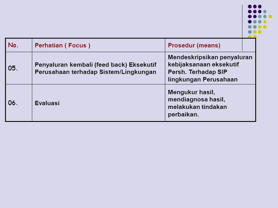 No. Perhatian ( Focus )Prosedur (means) 05. Penyaluran kembali (feed back) Eksekutif Perusahaan terhadap Sistem/Lingkungan Mendeskripsikan penyaluran