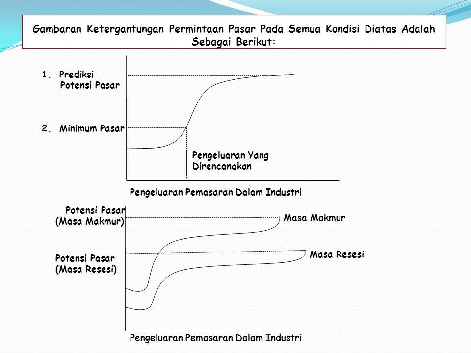 Gambaran Ketergantungan Permintaan Pasar Pada Semua Kondisi Diatas Adalah Sebagai Berikut: 1.Prediksi Potensi Pasar 2.