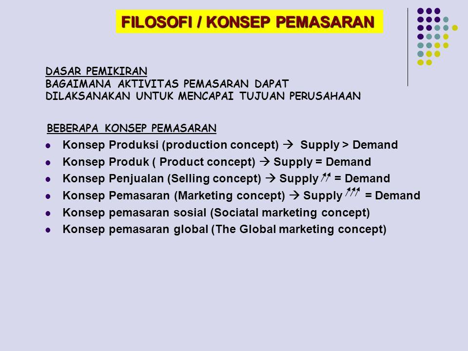BEBERAPA KONSEP PEMASARAN DASAR PEMIKIRAN BAGAIMANA AKTIVITAS PEMASARAN DAPAT DILAKSANAKAN UNTUK MENCAPAI TUJUAN PERUSAHAAN FILOSOFI / KONSEP PEMASARAN Konsep Produksi (production concept)  Supply > Demand Konsep Produk ( Product concept)  Supply = Demand Konsep Penjualan (Selling concept)  Supply = Demand Konsep Pemasaran (Marketing concept)  Supply = Demand Konsep pemasaran sosial (Sociatal marketing concept) Konsep pemasaran global (The Global marketing concept)