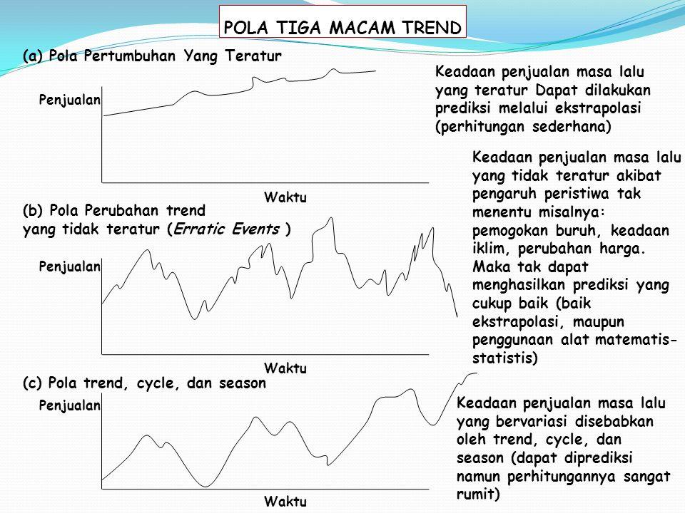 POLA TIGA MACAM TREND (a) Pola Pertumbuhan Yang Teratur Penjualan Waktu (b) Pola Perubahan trend yang tidak teratur (Erratic Events ) (c) Pola trend, cycle, dan season Penjualan Keadaan penjualan masa lalu yang teratur Dapat dilakukan prediksi melalui ekstrapolasi (perhitungan sederhana) Keadaan penjualan masa lalu yang tidak teratur akibat pengaruh peristiwa tak menentu misalnya: pemogokan buruh, keadaan iklim, perubahan harga.