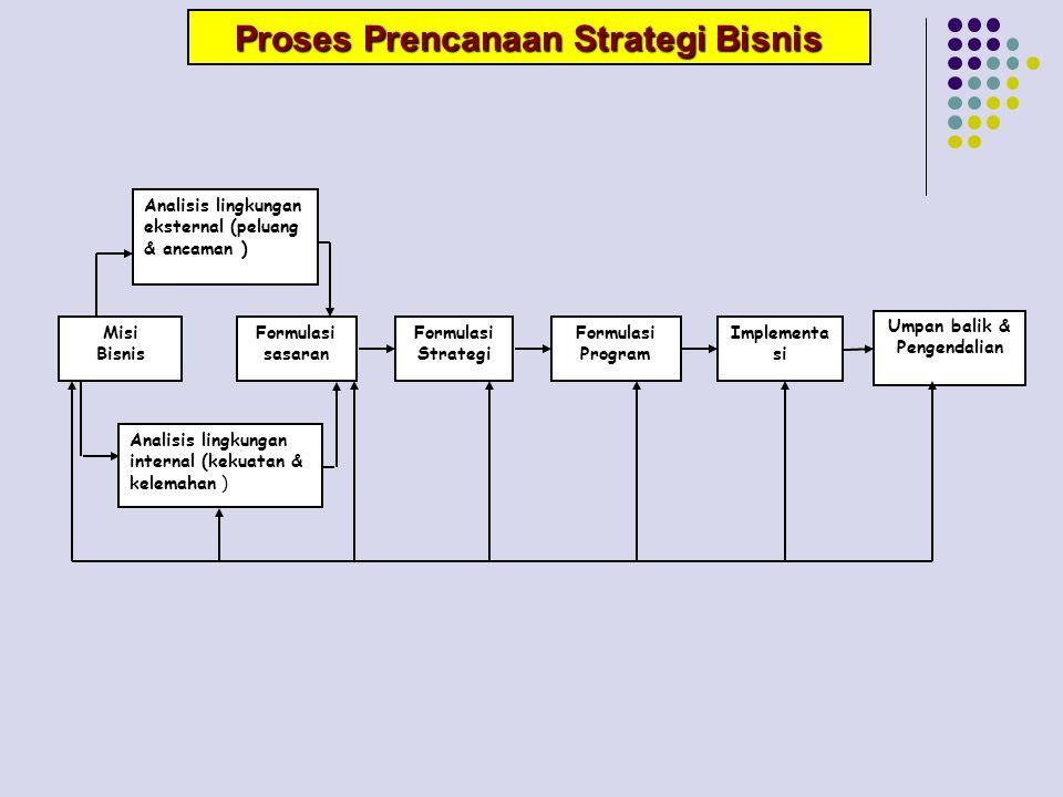 Misi Bisnis Analisis lingkungan eksternal (peluang & ancaman ) Formulasi Strategi Formulasi sasaran Implementa si Formulasi Program Analisis lingkunga