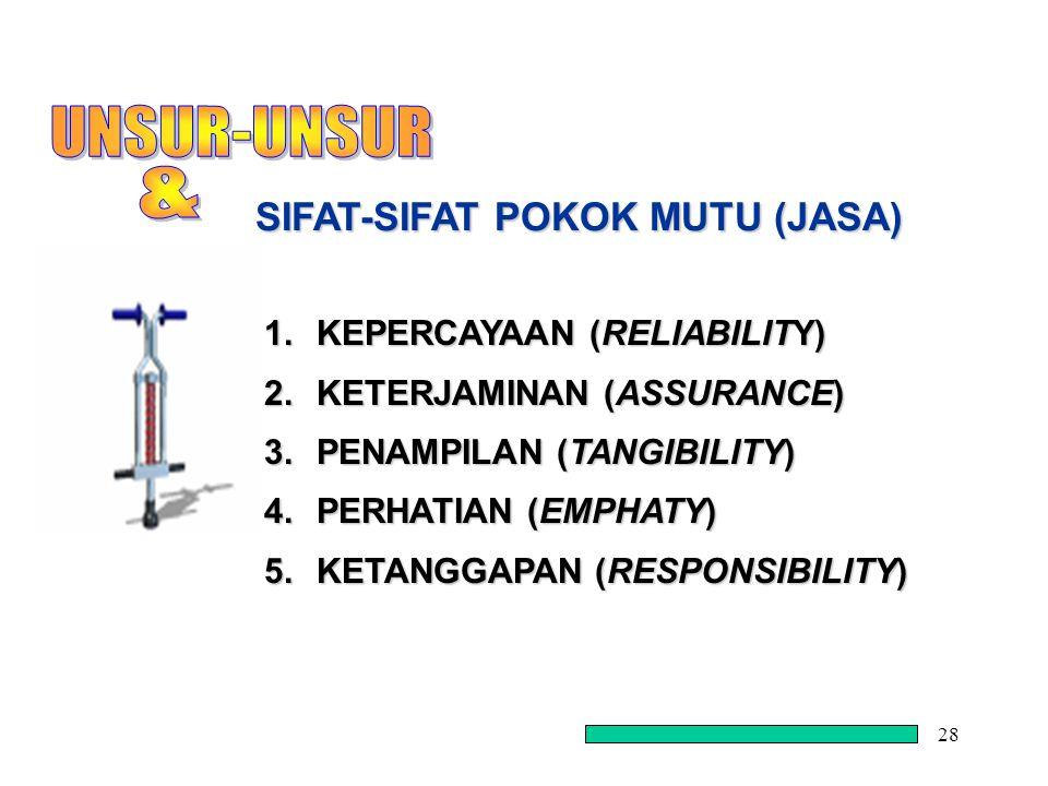 28 1.KEPERCAYAAN (RELIABILITY) 2.KETERJAMINAN (ASSURANCE) 3.PENAMPILAN (TANGIBILITY) 4.PERHATIAN (EMPHATY) 5.KETANGGAPAN (RESPONSIBILITY) SIFAT-SIFAT POKOK MUTU (JASA)