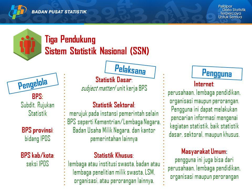 Tiga Pendukung Sistem Statistik Nasional (SSN) BPS: Subdit. Rujukan Statistik BPS provinsi : bidang IPDS BPS kab/kota : seksi IPDS Statistik Dasar : s