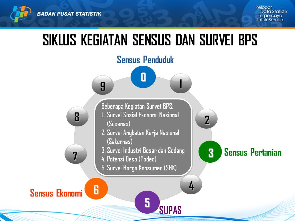 Sensus Penduduk0 3 6 1 2 4 7 8 9 Beberapa Kegiatan Survei BPS: 1.Survei Sosial Ekonomi Nasional (Susenas) 2.Survei Angkatan Kerja Nasional (Sakernas)