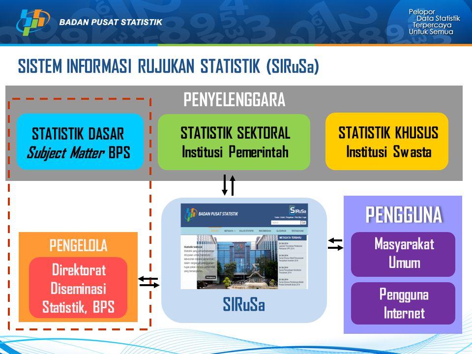 PENYELENGGARA PENGGUNA SISTEM INFORMASI RUJUKAN STATISTIK (SIRuSa) STATISTIK SEKTORAL Institusi Pemerintah STATISTIK DASAR Subject Matter BPS STATISTI