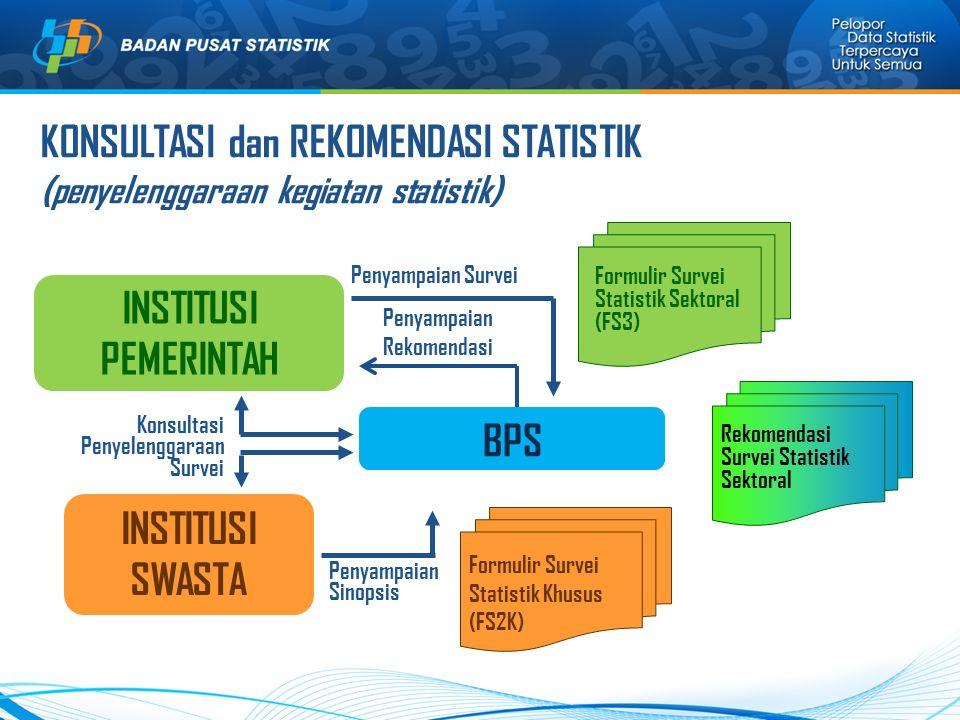 KONSULTASI dan REKOMENDASI STATISTIK (penyelenggaraan kegiatan statistik) BPS INSTITUSI PEMERINTAH INSTITUSI SWASTA Konsultasi Penyelenggaraan Survei Formulir Survei Statistik Sektoral (FS3) Formulir Survei Statistik Khusus (FS2K) Rekomendasi Survei Statistik Sektoral Penyampaian Sinopsis Penyampaian Survei Penyampaian Rekomendasi