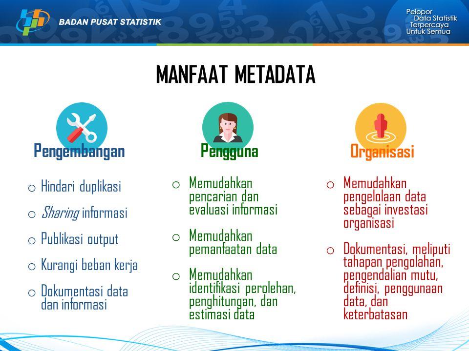 o Hindari duplikasi o Sharing informasi o Publikasi output o Kurangi beban kerja o Dokumentasi data dan informasi o Memudahkan pencarian dan evaluasi informasi o Memudahkan pemanfaatan data o Memudahkan identifikasi perolehan, penghitungan, dan estimasi data o Memudahkan pengelolaan data sebagai investasi organisasi o Dokumentasi, meliputi tahapan pengolahan, pengendalian mutu, definisi, penggunaan data, dan keterbatasan MANFAAT METADATA PengembanganPengguna Organisasi