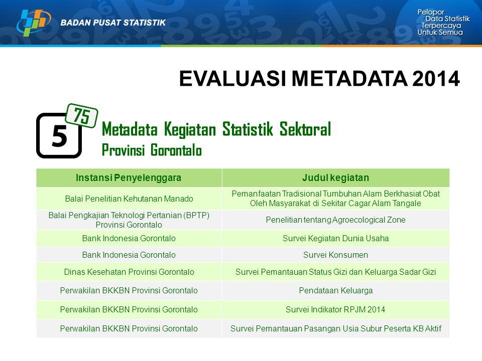 Metadata Kegiatan Statistik Sektoral Provinsi Gorontalo 75 Instansi PenyelenggaraJudul kegiatan Balai Penelitian Kehutanan Manado Pemanfaatan Tradisio
