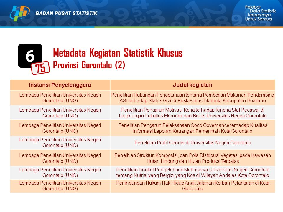 Metadata Kegiatan Statistik Khusus Provinsi Gorontalo (2) Instansi PenyelenggaraJudul kegiatan Lembaga Penelitian Universitas Negeri Gorontalo (UNG) P