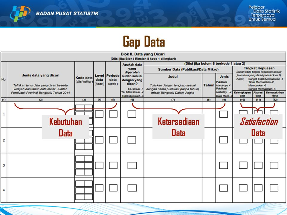 Gap Data Kebutuhan Data Ketersediaan Data Satisfaction Data
