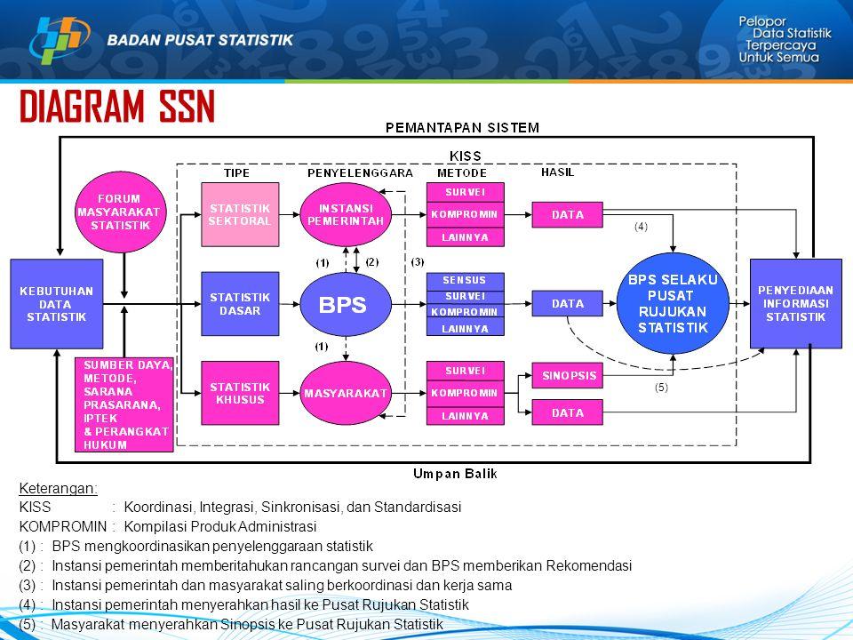 DIAGRAM SSN (4) (5) Keterangan: KISS : Koordinasi, Integrasi, Sinkronisasi, dan Standardisasi KOMPROMIN : Kompilasi Produk Administrasi (1) : BPS mengkoordinasikan penyelenggaraan statistik (2) : Instansi pemerintah memberitahukan rancangan survei dan BPS memberikan Rekomendasi (3) : Instansi pemerintah dan masyarakat saling berkoordinasi dan kerja sama (4) : Instansi pemerintah menyerahkan hasil ke Pusat Rujukan Statistik (5) : Masyarakat menyerahkan Sinopsis ke Pusat Rujukan Statistik