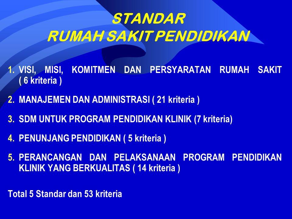 STANDAR RUMAH SAKIT PENDIDIKAN 1.VISI, MISI, KOMITMEN DAN PERSYARATAN RUMAH SAKIT ( 6 kriteria ) 2.MANAJEMEN DAN ADMINISTRASI ( 21 kriteria ) 3.SDM UNTUK PROGRAM PENDIDIKAN KLINIK (7 kriteria) 4.PENUNJANG PENDIDIKAN ( 5 kriteria ) 5.PERANCANGAN DAN PELAKSANAAN PROGRAM PENDIDIKAN KLINIK YANG BERKUALITAS ( 14 kriteria ) Total 5 Standar dan 53 kriteria