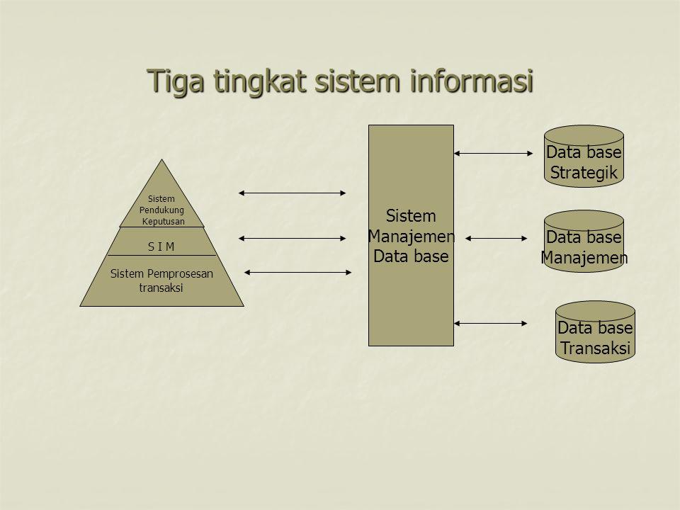 Tiga tingkat sistem informasi Sistem Pendukung Keputusan S I M Sistem Pemprosesan transaksi Sistem Manajemen Data base Strategik Data base Manajemen D