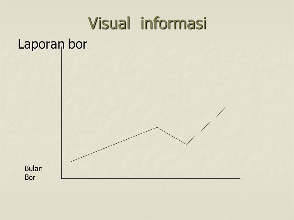 Visual informasi Laporan bor Bulan Bor