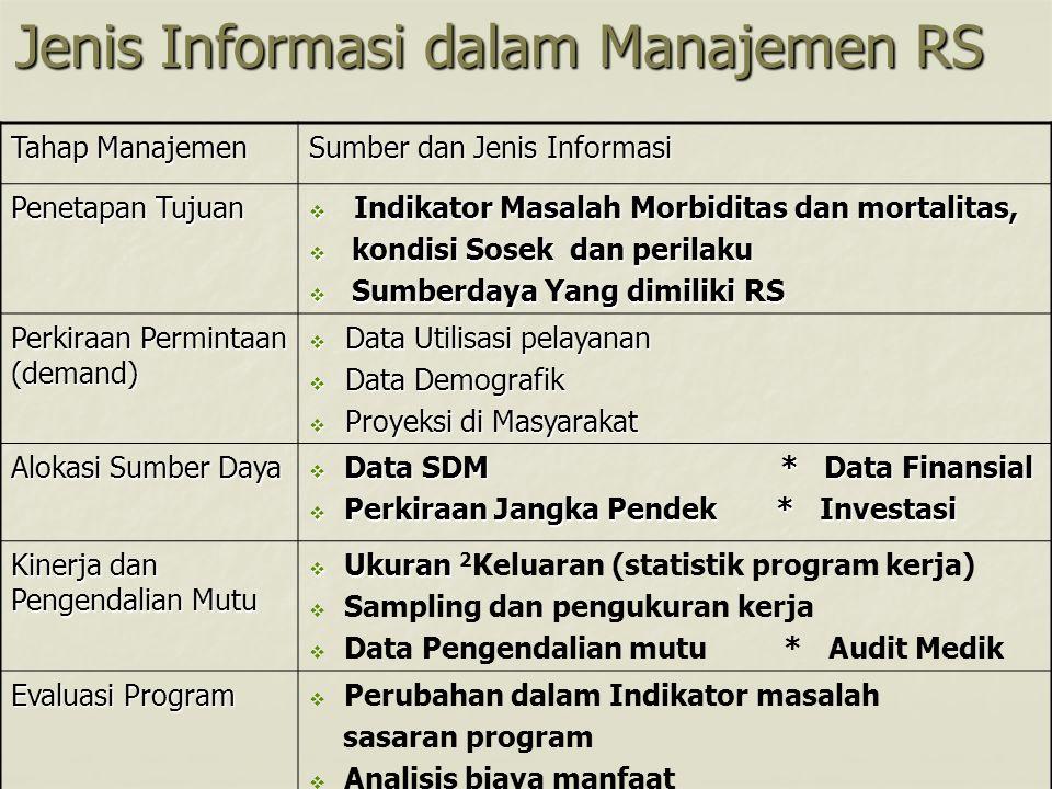Jenis Informasi dalam Manajemen RS Tahap Manajemen Sumber dan Jenis Informasi Penetapan Tujuan  Indikator Masalah Morbiditas dan mortalitas,  kondis