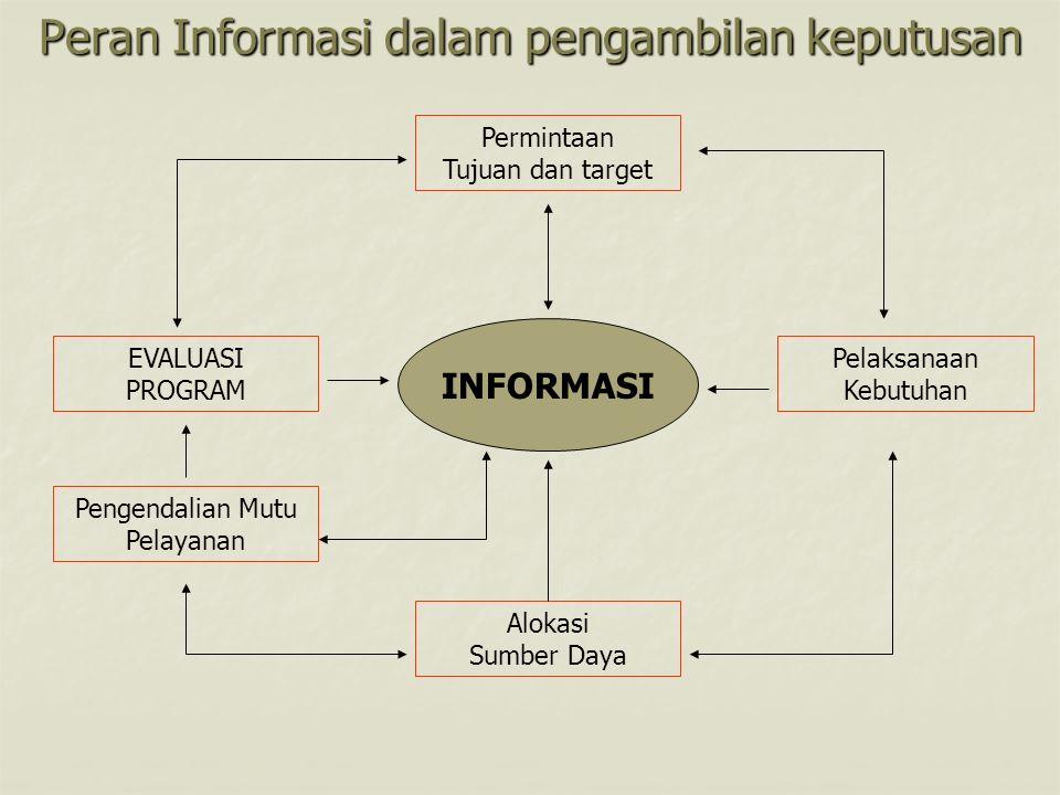 Peran Informasi dalam pengambilan keputusan INFORMASI Permintaan Tujuan dan target Pengendalian Mutu Pelayanan Pelaksanaan Kebutuhan Alokasi Sumber Da