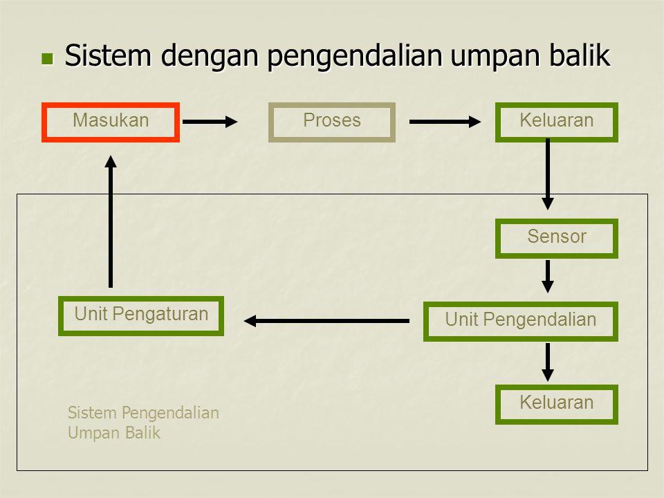 Sistem dengan pengendalian umpan balik Sistem dengan pengendalian umpan balik MasukanProsesKeluaran Sensor Unit Pengendalian Unit Pengaturan Keluaran