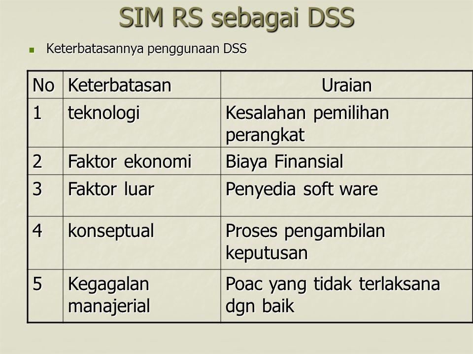 SIM RS sebagai DSS Keterbatasannya penggunaan DSS Keterbatasannya penggunaan DSS NoNoNoNo Keterbatasan Uraian 1teknologi Kesalahan pemilihan perangkat