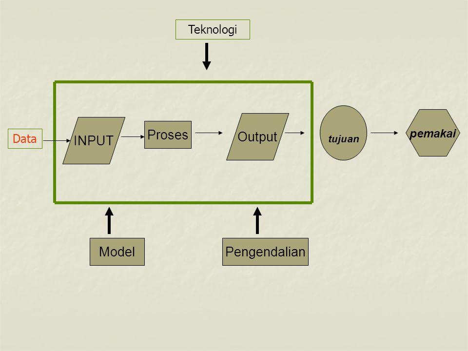 Jenis Sistem Informasi Rumah Sakit 1.