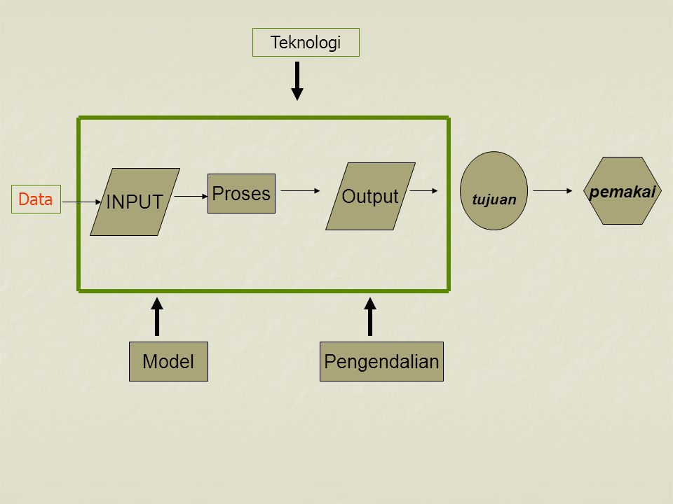 Proses INPUT Output tujuan pemakai Teknologi Data ModelPengendalian