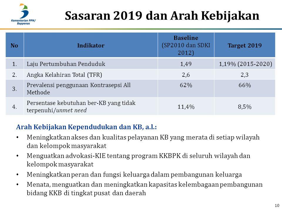 Sasaran 2019 dan Arah Kebijakan 10 Arah Kebijakan Kependudukan dan KB, a.l.: Meningkatkan akses dan kualitas pelayanan KB yang merata di setiap wilaya