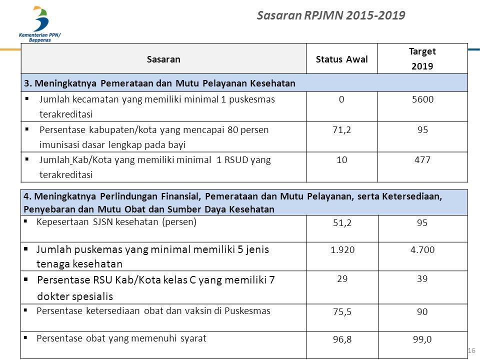 16 Sasaran RPJMN 2015-2019 SasaranStatus Awal Target 2019 3. Meningkatnya Pemerataan dan Mutu Pelayanan Kesehatan  Jumlah kecamatan yang memiliki min