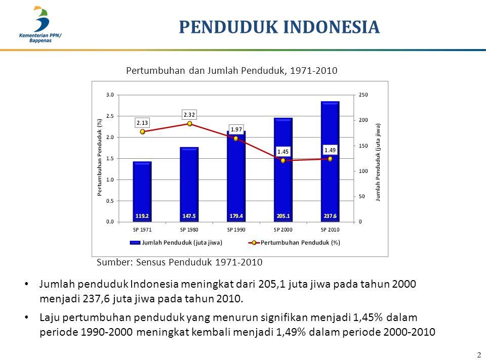 Sumber: Sensus Penduduk 1971-2010 PENDUDUK INDONESIA 2 Pertumbuhan dan Jumlah Penduduk, 1971-2010 Jumlah penduduk Indonesia meningkat dari 205,1 juta jiwa pada tahun 2000 menjadi 237,6 juta jiwa pada tahun 2010.