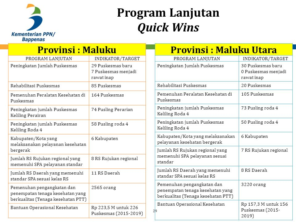 Program Lanjutan Quick Wins 29 Provinsi : Maluku PROGRAM LANJUTANINDIKATOR/TARGET Peningkatan Jumlah Puskesmas29 Puskesmas baru 7 Puskesmas menjadi ra