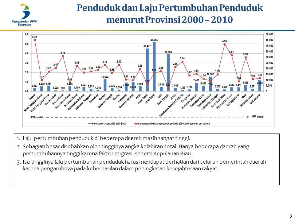 3 Penduduk dan Laju Pertumbuhan Penduduk menurut Provinsi 2000 – 2010 1.Laju pertumbuhan penduduk di beberapa daerah masih sangat tinggi. 2.Sebagian b