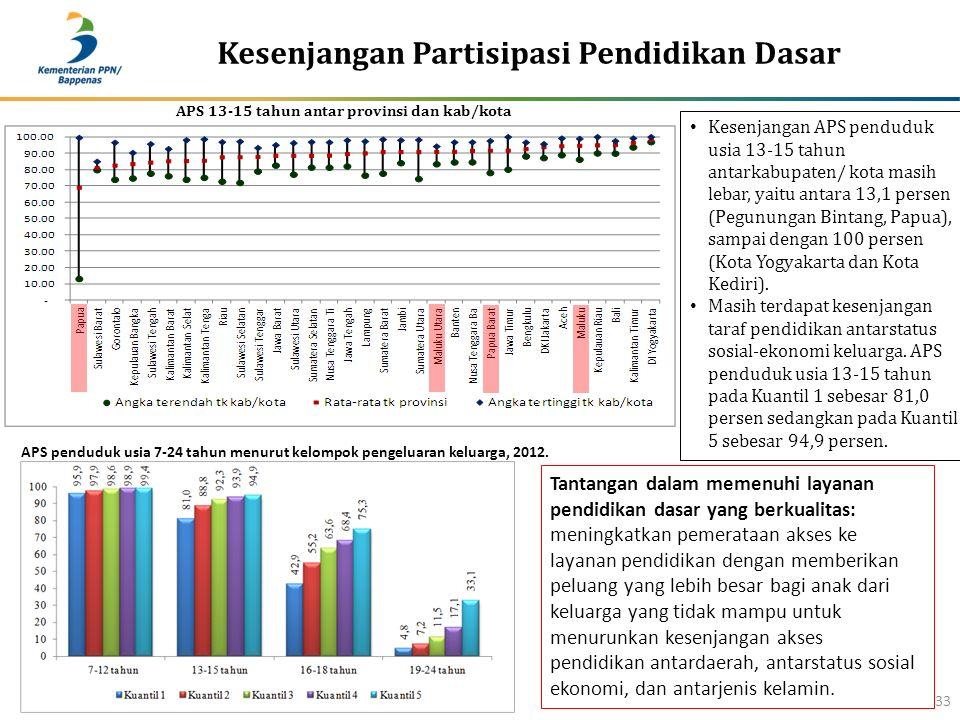 Kesenjangan Partisipasi Pendidikan Dasar 33 Kesenjangan APS penduduk usia 13-15 tahun antarkabupaten/ kota masih lebar, yaitu antara 13,1 persen (Pegu