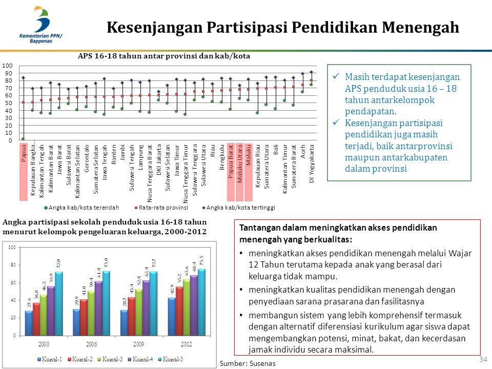 Kesenjangan Partisipasi Pendidikan Menengah 34 Angka partisipasi sekolah penduduk usia 16-18 tahun menurut kelompok pengeluaran keluarga, 2000-2012 Masih terdapat kesenjangan APS penduduk usia 16 – 18 tahun antarkelompok pendapatan.