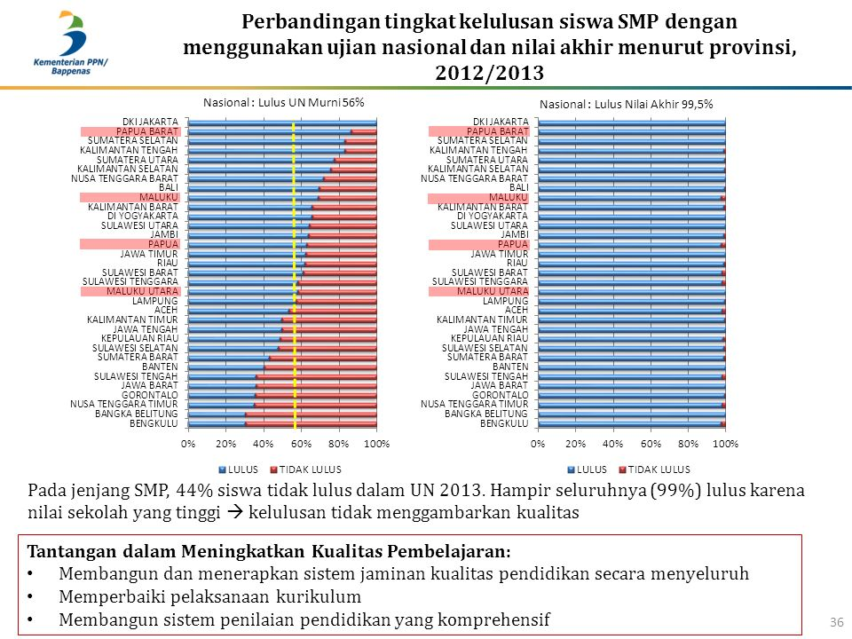 Perbandingan tingkat kelulusan siswa SMP dengan menggunakan ujian nasional dan nilai akhir menurut provinsi, 2012/2013 36 Tantangan dalam Meningkatkan