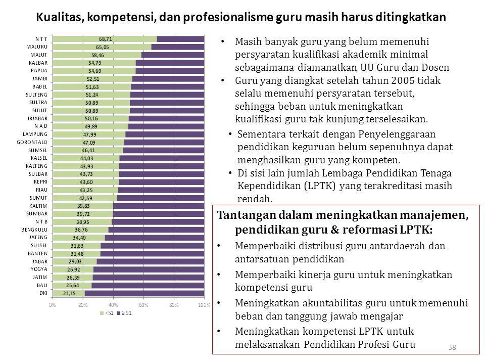 38 Kualitas, kompetensi, dan profesionalisme guru masih harus ditingkatkan Masih banyak guru yang belum memenuhi persyaratan kualifikasi akademik mini
