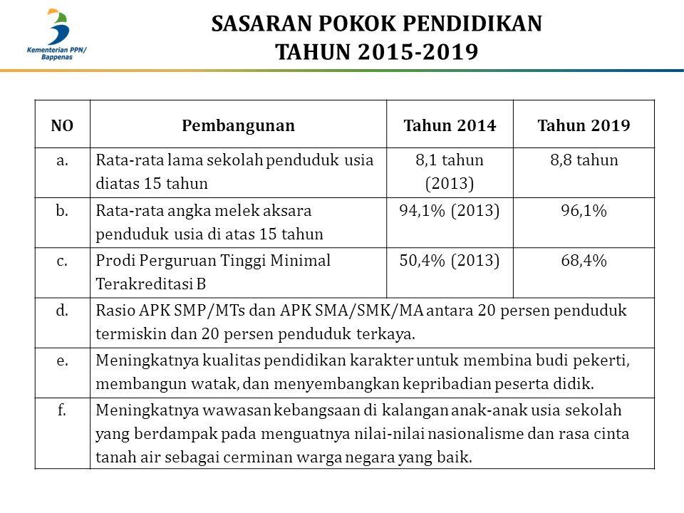 SASARAN POKOK PENDIDIKAN TAHUN 2015-2019 NOPembangunanTahun 2014Tahun 2019 a. Rata-rata lama sekolah penduduk usia diatas 15 tahun 8,1 tahun (2013) 8,