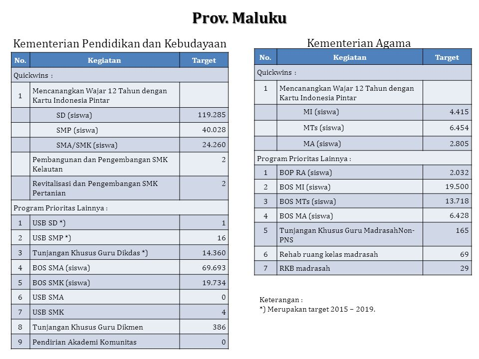 Prov. Maluku No.KegiatanTarget Quickwins : 1 Mencanangkan Wajar 12 Tahun dengan Kartu Indonesia Pintar SD (siswa) 119.285 SMP (siswa) 40.028 SMA/SMK (