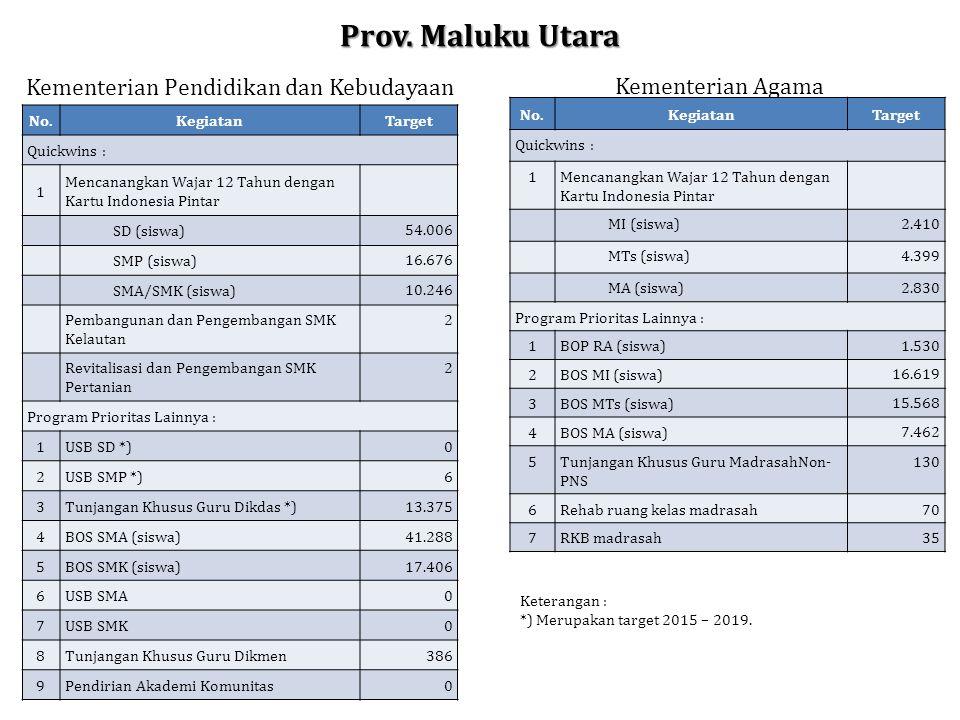 Prov. Maluku Utara No.KegiatanTarget Quickwins : 1 Mencanangkan Wajar 12 Tahun dengan Kartu Indonesia Pintar SD (siswa) 54.006 SMP (siswa) 16.676 SMA/