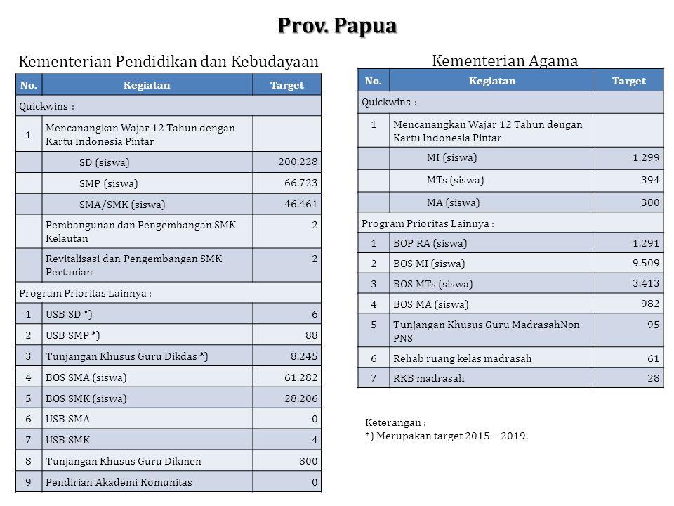 Prov. Papua No.KegiatanTarget Quickwins : 1 Mencanangkan Wajar 12 Tahun dengan Kartu Indonesia Pintar SD (siswa) 200.228 SMP (siswa) 66.723 SMA/SMK (s