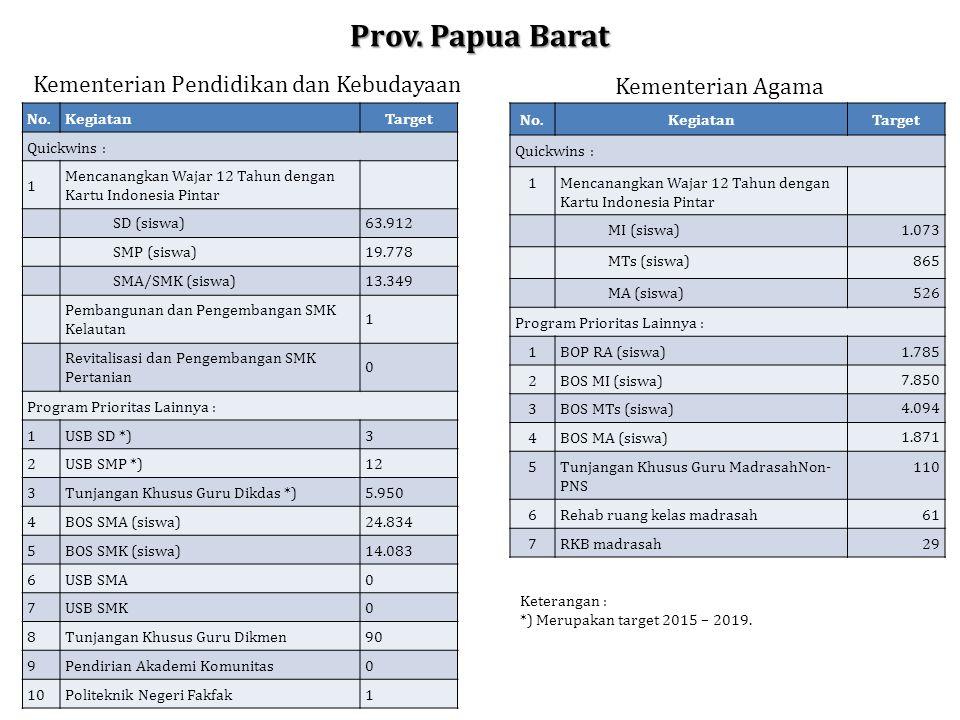 Prov. Papua Barat No.KegiatanTarget Quickwins : 1 Mencanangkan Wajar 12 Tahun dengan Kartu Indonesia Pintar SD (siswa)63.912 SMP (siswa)19.778 SMA/SMK
