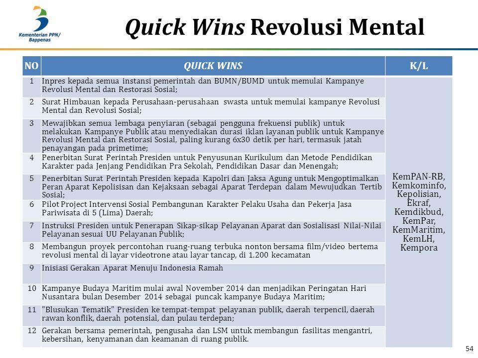 Quick Wins Revolusi Mental 54 NOQUICK WINSK/L 1 Inpres kepada semua instansi pemerintah dan BUMN/BUMD untuk memulai Kampanye Revolusi Mental dan Restorasi Sosial; KemPAN-RB, Kemkominfo, Kepolisian, Ekraf, Kemdikbud, KemPar, KemMaritim, KemLH, Kempora 2 Surat Himbauan kepada Perusahaan-perusahaan swasta untuk memulai kampanye Revolusi Mental dan Revolusi Sosial; 3 Mewajibkan semua lembaga penyiaran (sebagai pengguna frekuensi publik) untuk melakukan Kampanye Publik atau menyediakan durasi iklan layanan publik untuk Kampanye Revolusi Mental dan Restorasi Sosial, paling kurang 6x30 detik per hari, termasuk jatah penayangan pada primetime; 4 Penerbitan Surat Perintah Presiden untuk Penyusunan Kurikulum dan Metode Pendidikan Karakter pada Jenjang Pendidikan Pra Sekolah, Pendidikan Dasar dan Menengah; 5 Penerbitan Surat Perintah Presiden kepada Kapolri dan Jaksa Agung untuk Mengoptimalkan Peran Aparat Kepolisisan dan Kejaksaan sebagai Aparat Terdepan dalam Mewujudkan Tertib Sosial; 6 Pilot Project Intervensi Sosial Pembangunan Karakter Pelaku Usaha dan Pekerja Jasa Pariwisata di 5 (Lima) Daerah; 7 Instruksi Presiden untuk Penerapan Sikap-sikap Pelayanan Aparat dan Sosialisasi Nilai-Nilai Pelayanan sesuai UU Pelayanan Publik; 8 Membangun proyek percontohan ruang-ruang terbuka nonton bersama film/video bertema revolusi mental di layar videotrone atau layar tancap, di 1.200 kecamatan 9Inisiasi Gerakan Aparat Menuju Indonesia Ramah 10 Kampanye Budaya Maritim mulai awal November 2014 dan menjadikan Peringatan Hari Nusantara bulan Desember 2014 sebagai puncak kampanye Budaya Maritim; 11 Blusukan Tematik Presiden ke tempat-tempat pelayanan publik, daerah terpencil, daerah rawan konflik, daerah potensial, dan pulau terdepan; 12Gerakan bersama pemerintah, pengusaha dan LSM untuk membangun fasilitas mengantri, kebersihan, kenyamanan dan keamanan di ruang publik.