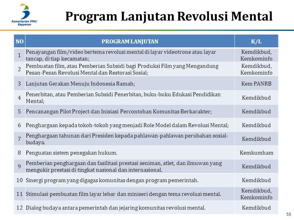 Program Lanjutan Revolusi Mental 55 NOPROGRAM LANJUTANK/L 1 Penayangan film/video bertema revolusi mental di layar videotrone atau layar tancap, di tiap kecamatan; Kemdikbud, Kemkominfo 2 Pembuatan film, atau Pemberian Subsidi bagi Produksi Film yang Mengandung Pesan-Pesan Revolusi Mental dan Restorasi Sosial; Kemdikbud, Kemkominfo 3Lanjutan Gerakan Menuju Indonesia Ramah;Kem PANRB 4 Penerbitan, atau Pemberian Subsidi Penerbitan, buku-buku Edukasi Pendidikan Mental; Kemdikbud 5Pencanangan Pilot Project dan Inisiasi Percontohan Komunitas Berkarakter;Kemdikbud 6Penghargaan kepada tokoh-tokoh yang menjadi Role Model dalam Revolusi Mental;Kemdikbud 7 Penghargaan tahunan dari Presiden kepada pahlawan-pahlawan perubahan sosial- budaya.