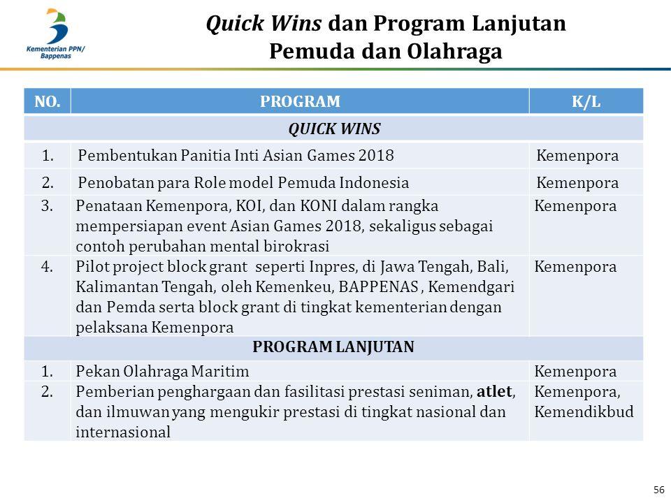 Quick Wins dan Program Lanjutan Pemuda dan Olahraga 56 NO.PROGRAMK/L QUICK WINS 1.Pembentukan Panitia Inti Asian Games 2018Kemenpora 2.Penobatan para Role model Pemuda IndonesiaKemenpora 3.Penataan Kemenpora, KOI, dan KONI dalam rangka mempersiapan event Asian Games 2018, sekaligus sebagai contoh perubahan mental birokrasi Kemenpora 4.Pilot project block grant seperti Inpres, di Jawa Tengah, Bali, Kalimantan Tengah, oleh Kemenkeu, BAPPENAS, Kemendgari dan Pemda serta block grant di tingkat kementerian dengan pelaksana Kemenpora Kemenpora PROGRAM LANJUTAN 1.Pekan Olahraga MaritimKemenpora 2.Pemberian penghargaan dan fasilitasi prestasi seniman, atlet, dan ilmuwan yang mengukir prestasi di tingkat nasional dan internasional Kemenpora, Kemendikbud