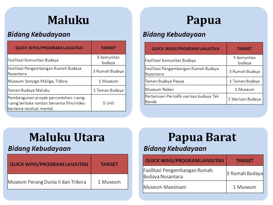 Maluku Bidang Kebudayaan Maluku Utara Bidang Kebudayaan QUICK WINS/PROGRAM LANJUTANTARGET Fasilitasi Komunitas Budaya 5 komunitas budaya Fasilitasi Pe