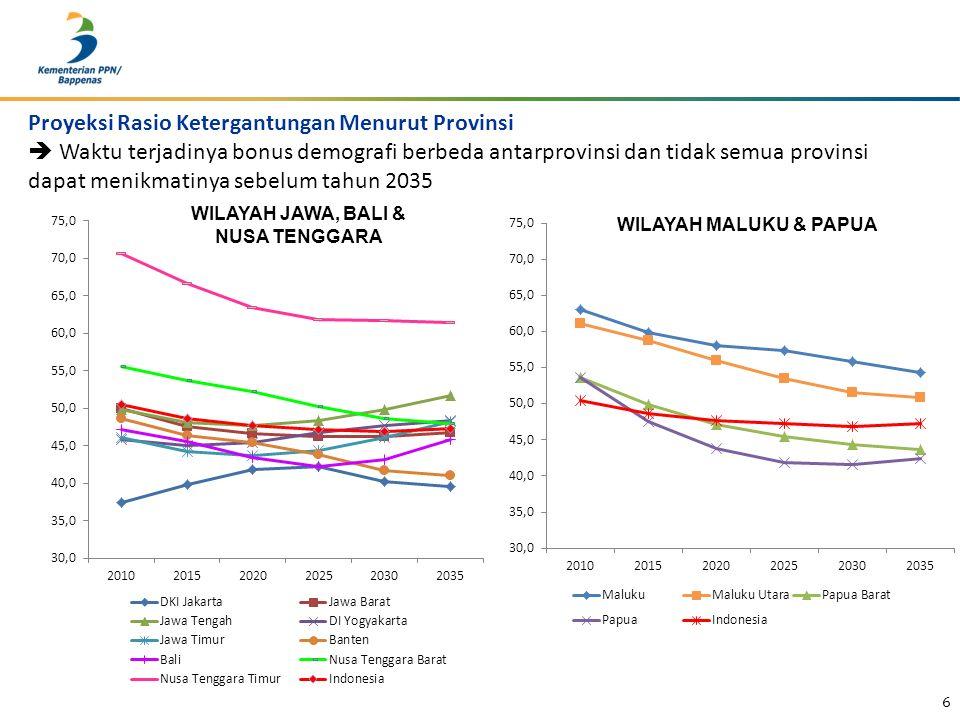 6 WILAYAH MALUKU & PAPUA WILAYAH JAWA, BALI & NUSA TENGGARA Proyeksi Rasio Ketergantungan Menurut Provinsi  Waktu terjadinya bonus demografi berbeda antarprovinsi dan tidak semua provinsi dapat menikmatinya sebelum tahun 2035