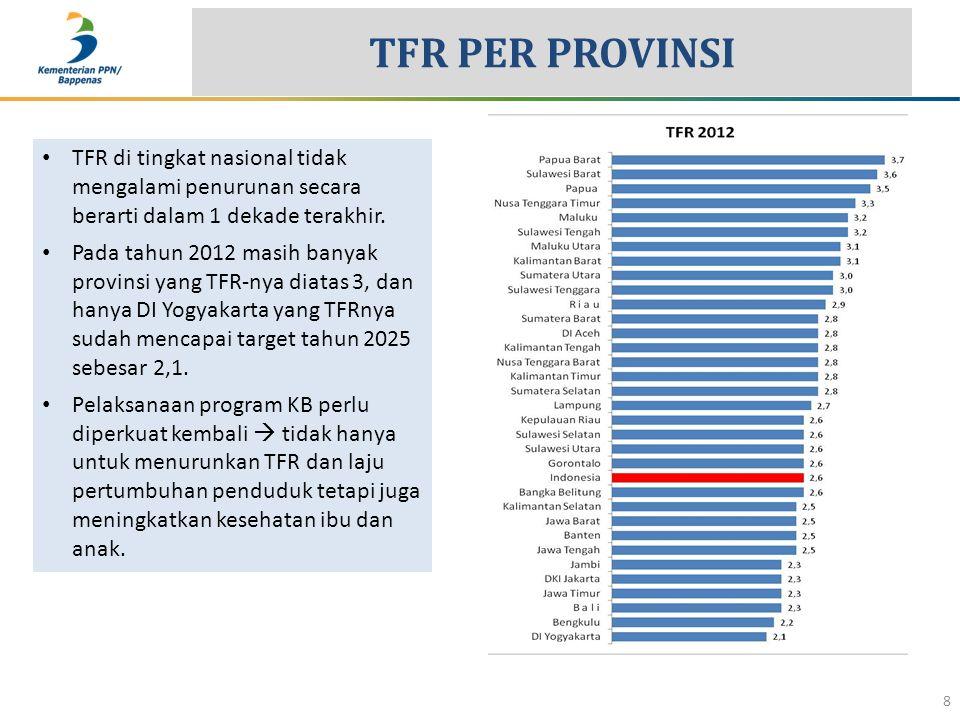 TFR PER PROVINSI 8 TFR di tingkat nasional tidak mengalami penurunan secara berarti dalam 1 dekade terakhir. Pada tahun 2012 masih banyak provinsi yan