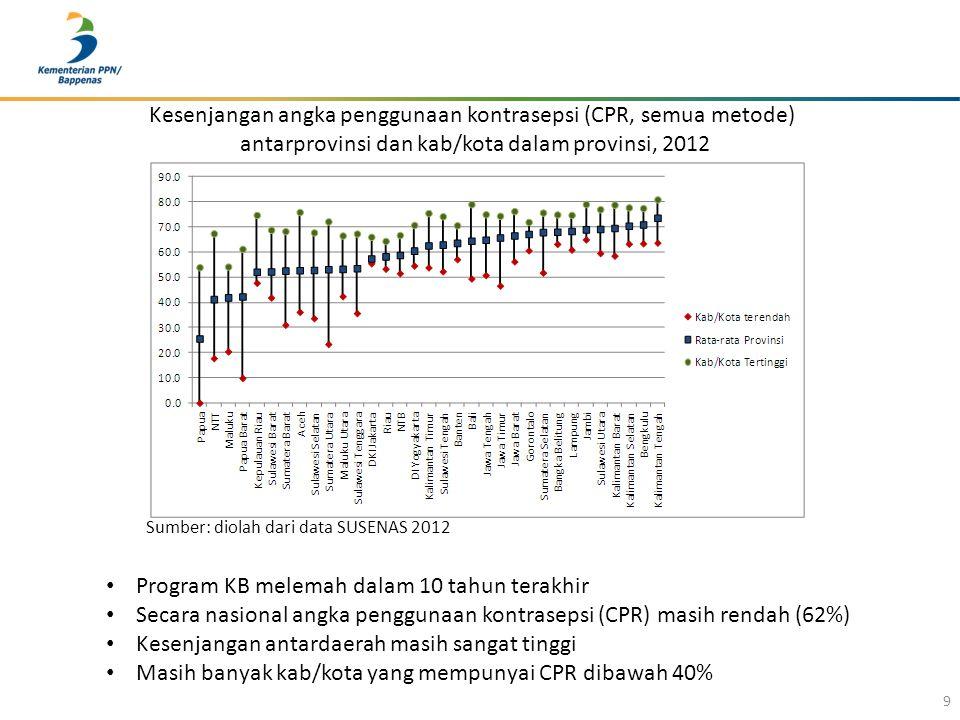 9 Kesenjangan angka penggunaan kontrasepsi (CPR, semua metode) antarprovinsi dan kab/kota dalam provinsi, 2012 Sumber: diolah dari data SUSENAS 2012 P