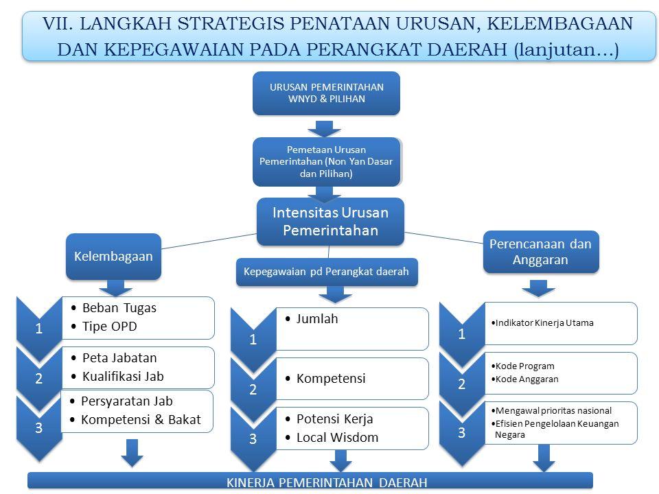 VI. PRINSIP PEMBAGIAN URUSAN PEMERINTAHAN Kriteria Urusan Pemerintahan yang menjadi kewenangan Pemerintah Kabupaten/Kota adalah: a.Urusan Pemerintahan