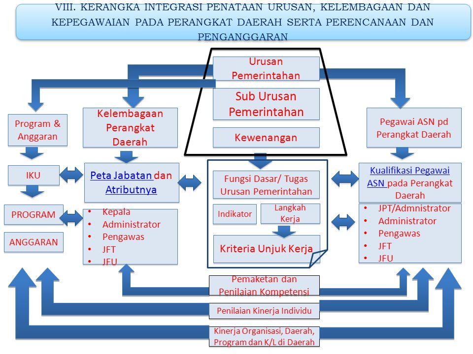 Intensitas Urusan Pemerintahan Kepegawaian pd Perangkat daerah Perencanaan dan Anggaran Kelembagaan VII.